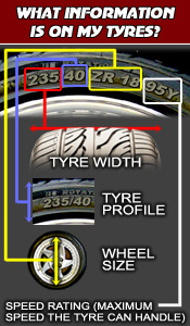 What Information Is On My Tyres? The numbers and letter combinations on a tyre, such as '235/40 ZR 18 95Y' relate to the tyre's width, profile, wheel size and speed rating respectively.